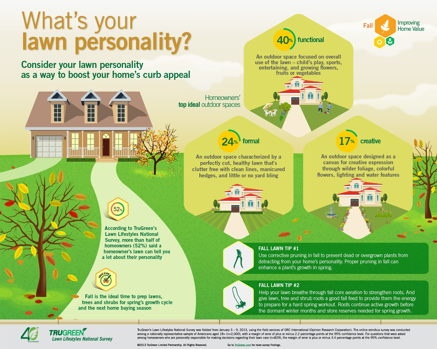 TruGreen Fall Lawn Care Infographic
